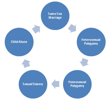 Marriage cycle